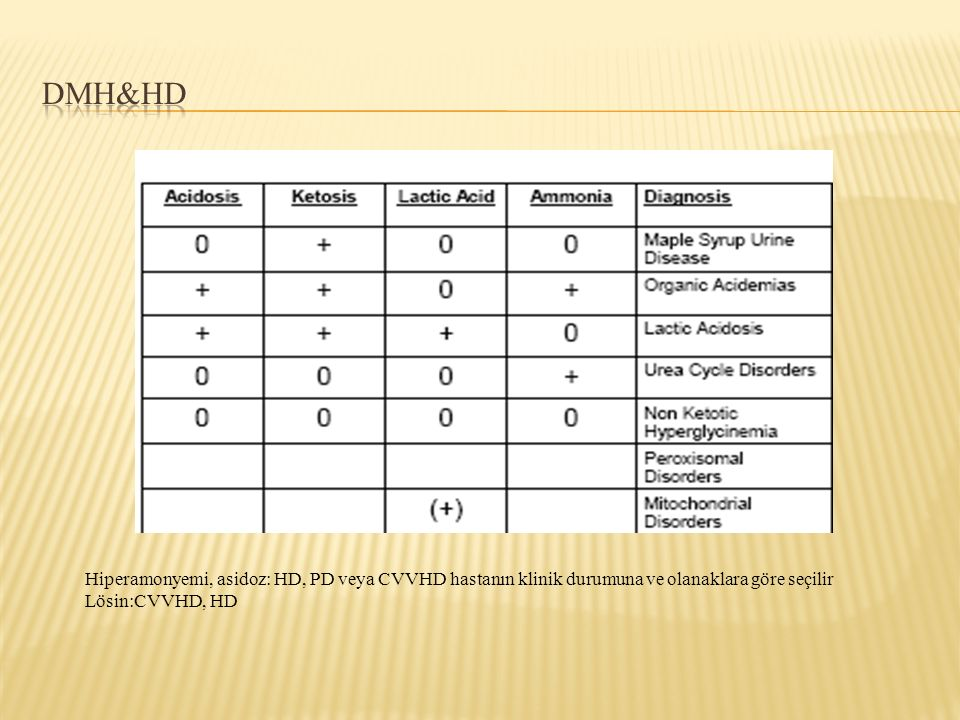 Hiperamonyemi, asidoz: HD, PD veya CVVHD hastanın klinik durumuna ve olanaklara göre seçilir Lösin:CVVHD, HD