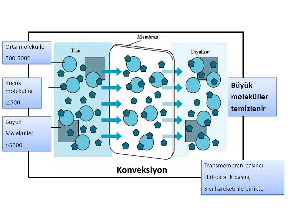 Transmembran basıncı Hidrostatik basınç Sıvı hareketi ile birlikte Transmembran basıncı Hidrostatik basınç Sıvı hareketi ile birlikte Küçük moleküller  500 Küçük moleküller  500 Büyük Moleküller  5000 Büyük Moleküller  5000 Konveksiyon Büyük moleküller temizlenir Orta moleküller 500-5000 Orta moleküller 500-5000