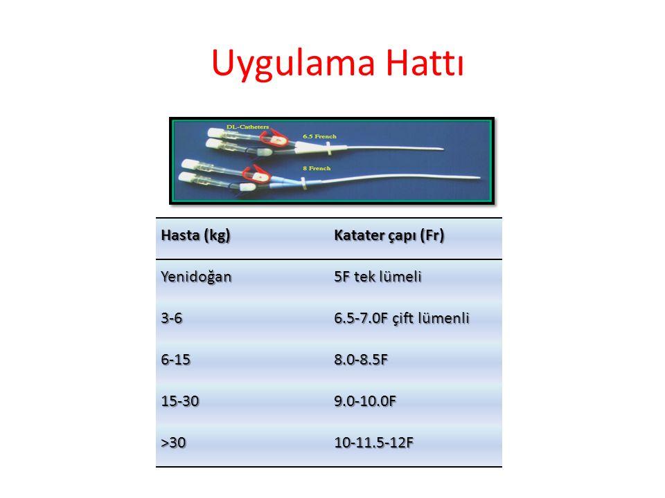 Uygulama Hattı Hasta (kg) Katater çapı (Fr) Yenidoğan 5F tek lümeli 3-6 6.5-7.0F çift lümenli 6-158.0-8.5F 15-309.0-10.0F >3010-11.5-12F