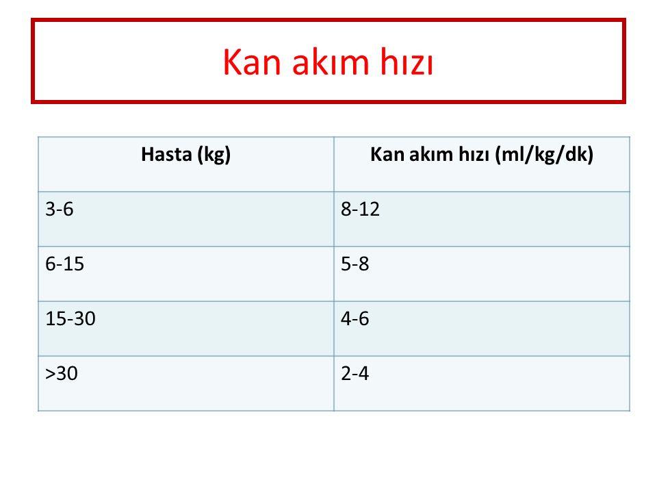 Kan akım hızı Hasta (kg)Kan akım hızı (ml/kg/dk) 3-68-12 6-155-8 15-304-6 >302-4