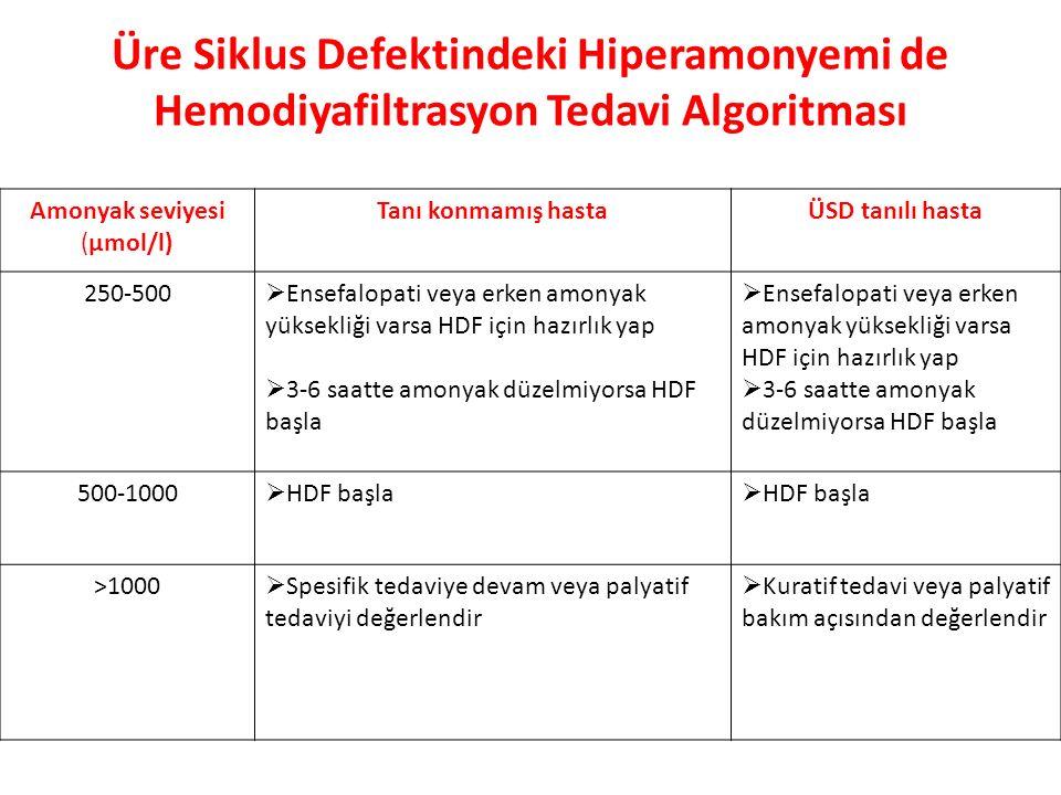 Üre Siklus Defektindeki Hiperamonyemi de Hemodiyafiltrasyon Tedavi Algoritması Amonyak seviyesi (µmol/l) Tanı konmamış hastaÜSD tanılı hasta 250-500  Ensefalopati veya erken amonyak yüksekliği varsa HDF için hazırlık yap  3-6 saatte amonyak düzelmiyorsa HDF başla  Ensefalopati veya erken amonyak yüksekliği varsa HDF için hazırlık yap  3-6 saatte amonyak düzelmiyorsa HDF başla 500-1000  HDF başla >1000  Spesifik tedaviye devam veya palyatif tedaviyi değerlendir  Kuratif tedavi veya palyatif bakım açısından değerlendir