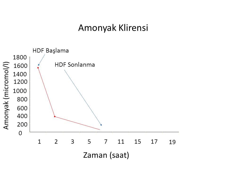 Amonyak Klirensi 0 200 400 600 800 1000 1200 1400 1600 1800 12357111517 19 HDF Başlama Zaman (saat) Amonyak (micromol/l) HDF Sonlanma