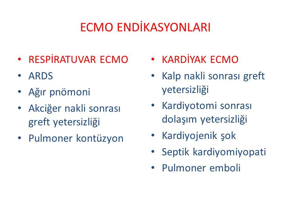 ECMO ENDİKASYONLARI RESPİRATUVAR ECMO ARDS Ağır pnömoni Akciğer nakli sonrası greft yetersizliği Pulmoner kontüzyon KARDİYAK ECMO Kalp nakli sonrası greft yetersizliği Kardiyotomi sonrası dolaşım yetersizliği Kardiyojenik şok Septik kardiyomiyopati Pulmoner emboli