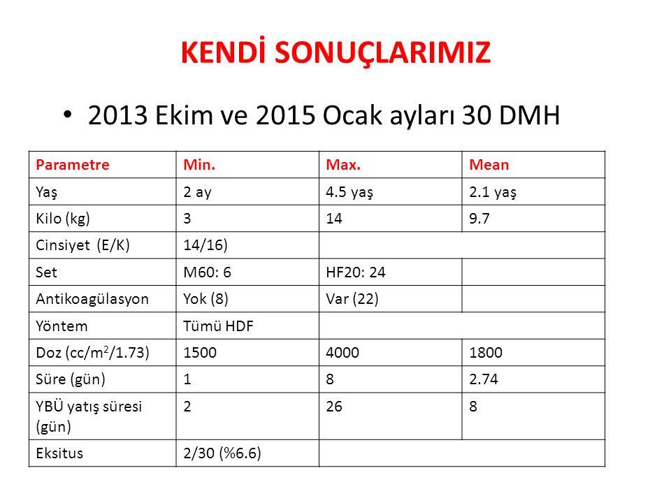 KENDİ SONUÇLARIMIZ 2013 Ekim ve 2015 Ocak ayları 30 DMH ParametreMin.Max.Mean Yaş2 ay4.5 yaş2.1 yaş Kilo (kg)3149.7 Cinsiyet (E/K)14/16) SetM60: 6HF20: 24 AntikoagülasyonYok (8)Var (22) YöntemTümü HDF Doz (cc/m 2 /1.73)150040001800 Süre (gün)182.74 YBÜ yatış süresi (gün) 2268 Eksitus2/30 (%6.6)