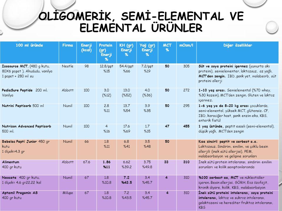 OLİGOMERİK, SEMİ-ELEMENTAL VE ELEMENTAL ÜRÜNLER 100 ml üründeFirmaEnerji (kcal) Protein (gr) Enerji % KH (gr) Enerji % Yağ (gr) Enerji % MCT % mOsm/lD