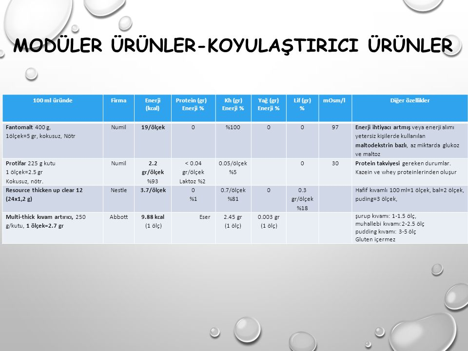 MODÜLER ÜRÜNLER-KOYULAŞTIRICI ÜRÜNLER 100 ml üründeFirmaEnerji (kcal) Protein (gr) Enerji % Kh (gr) Enerji % Yağ (gr) Enerji % Lif (gr) % mOsm/lDiğer