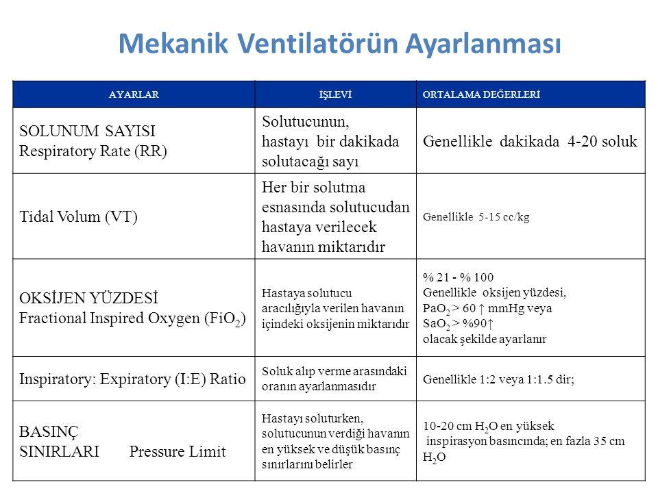 Mekanik Ventilatörün Ayarlanması AYARLARİŞLEVİORTALAMA DEĞERLERİ SOLUNUM SAYISI Respiratory Rate (RR) Solutucunun, hastayı bir dakikada solutacağı sayı Genellikle dakikada 4-20 soluk Tidal Volum (VT) Her bir solutma esnasında solutucudan hastaya verilecek havanın miktarıdır Genellikle 5-15 cc/kg OKSİJEN YÜZDESİ Fractional Inspired Oxygen (FiO 2 ) Hastaya solutucu aracılığıyla verilen havanın içindeki oksijenin miktarıdır % 21 - % 100 Genellikle oksijen yüzdesi, PaO 2 > 60 ↑ mmHg veya SaO 2 > %90↑ olacak şekilde ayarlanır Inspiratory: Expiratory (I:E) Ratio Soluk alıp verme arasındaki oranın ayarlanmasıdır Genellikle 1:2 veya 1:1.5 dir; BASINÇ SINIRLARI Pressure Limit Hastayı soluturken, solutucunun verdiği havanın en yüksek ve düşük basınç sınırlarını belirler 10-20 cm H 2 O en yüksek inspirasyon basıncında; en fazla 35 cm H 2 O