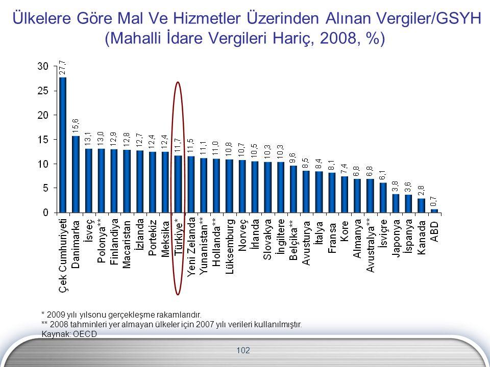 102 Ülkelere Göre Mal Ve Hizmetler Üzerinden Alınan Vergiler/GSYH (Mahalli İdare Vergileri Hariç, 2008, %) * 2009 yılı yılsonu gerçekleşme rakamlarıdır.