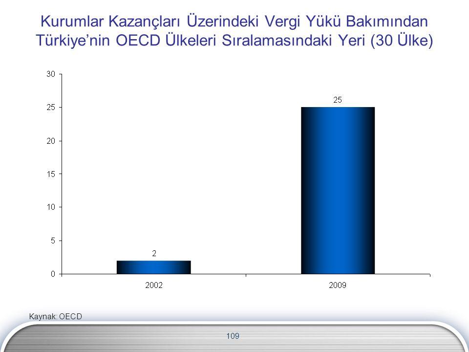 109 Kurumlar Kazançları Üzerindeki Vergi Yükü Bakımından Türkiye'nin OECD Ülkeleri Sıralamasındaki Yeri (30 Ülke) Kaynak: OECD