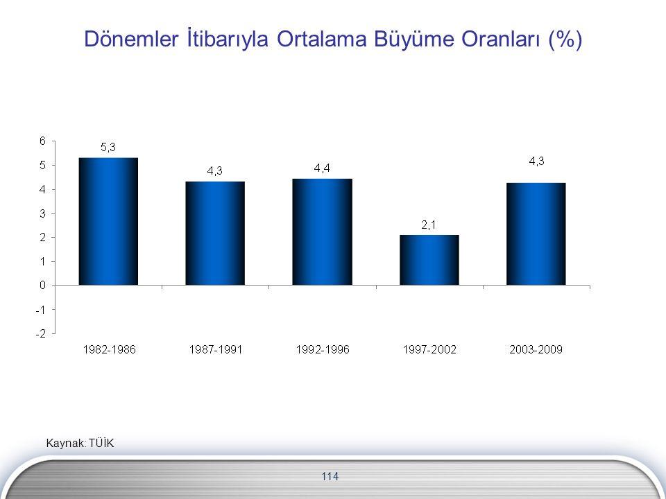 114 Dönemler İtibarıyla Ortalama Büyüme Oranları (%) Kaynak: TÜİK