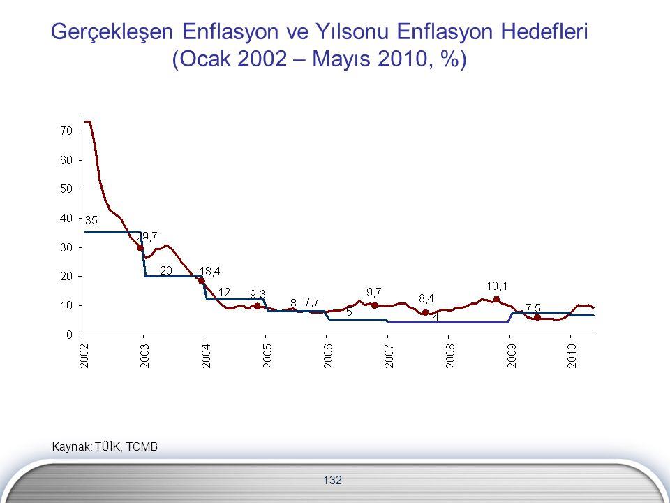 132 Gerçekleşen Enflasyon ve Yılsonu Enflasyon Hedefleri (Ocak 2002 – Mayıs 2010, %) Kaynak: TÜİK, TCMB