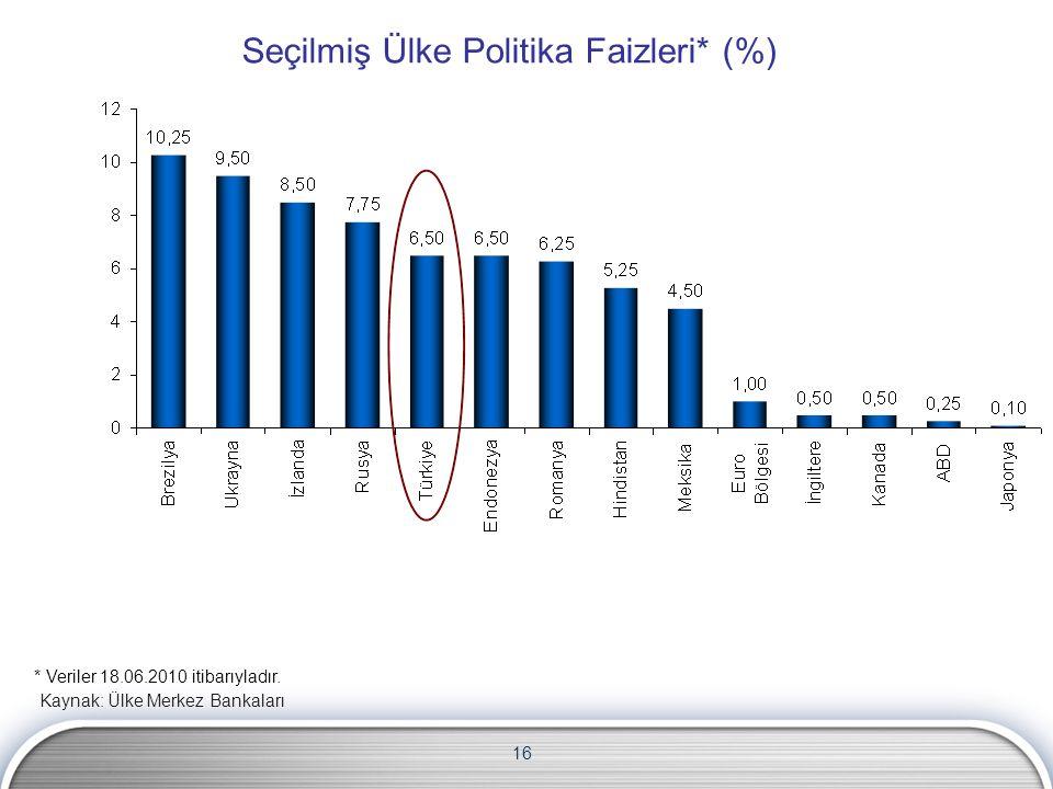 16 Seçilmiş Ülke Politika Faizleri* (%) Kaynak: Ülke Merkez Bankaları * Veriler 18.06.2010 itibarıyladır.