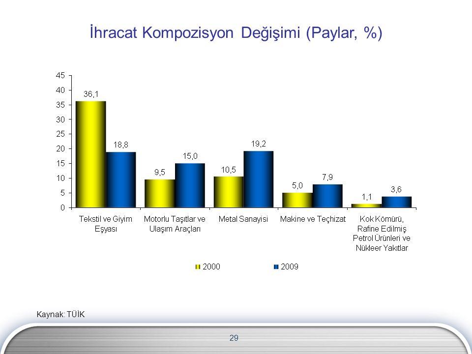 29 İhracat Kompozisyon Değişimi (Paylar, %) Kaynak: TÜİK