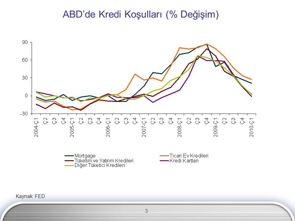 4 Avrupa'da Kredi Koşulları (% Değişim) Kaynak: ECB