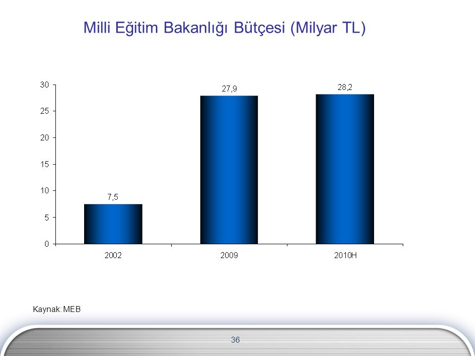 36 Milli Eğitim Bakanlığı Bütçesi (Milyar TL) Kaynak: MEB