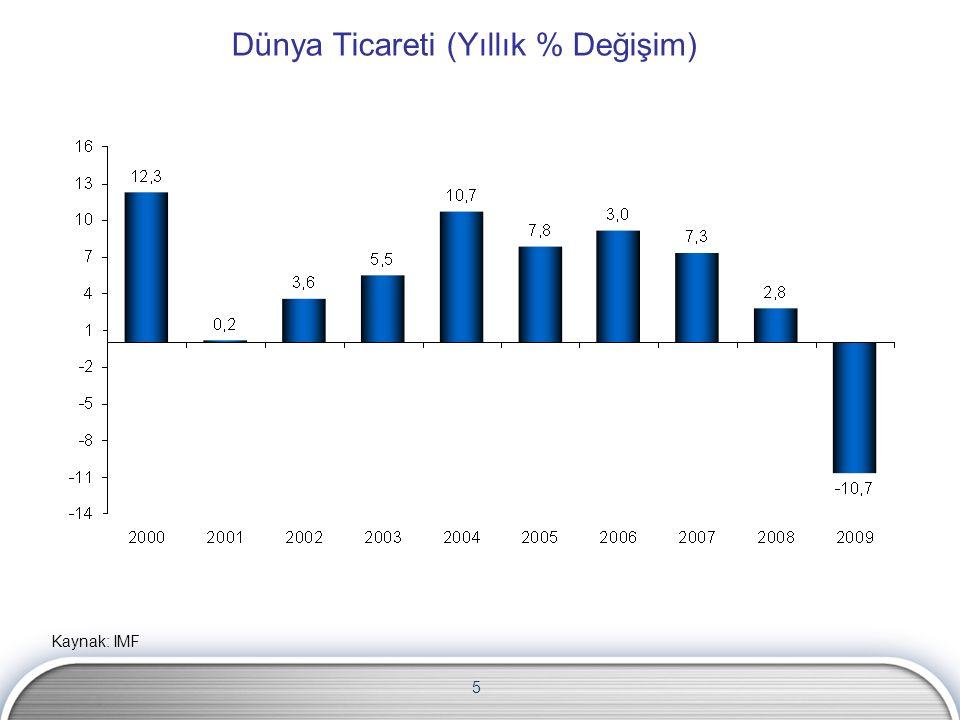 26 Enerji Fiyatları ve Cari Denge(%) Kaynak: TÜİK, TCMB
