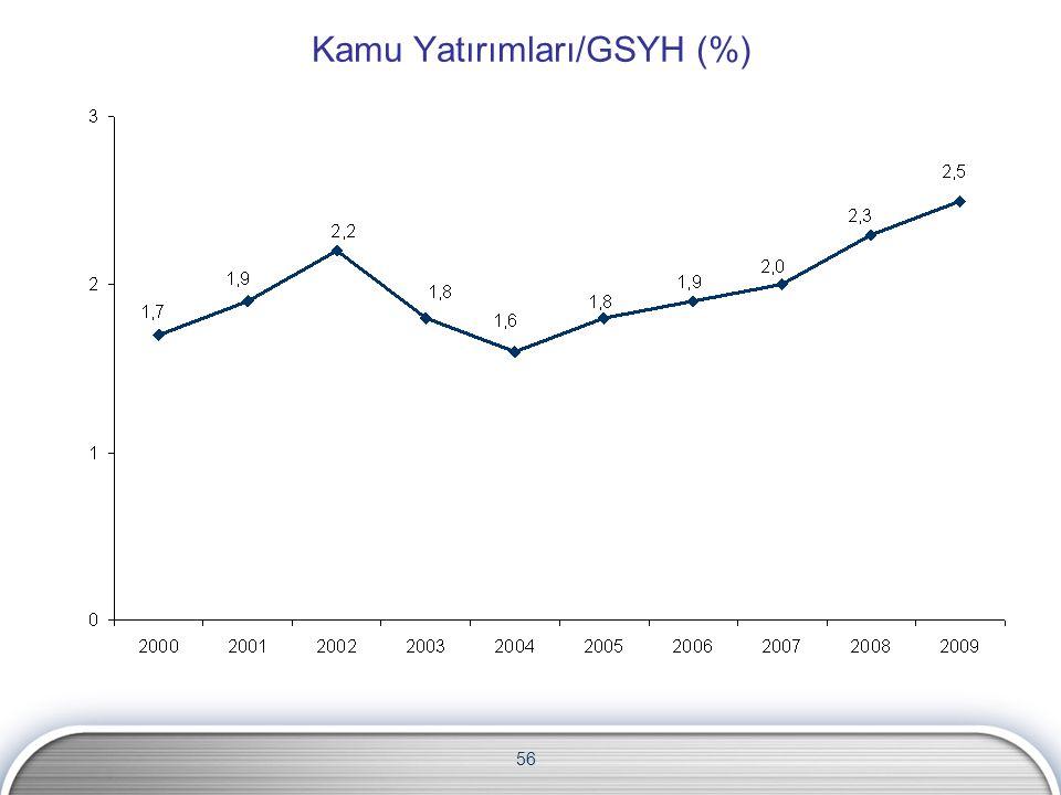 56 Kamu Yatırımları/GSYH (%)