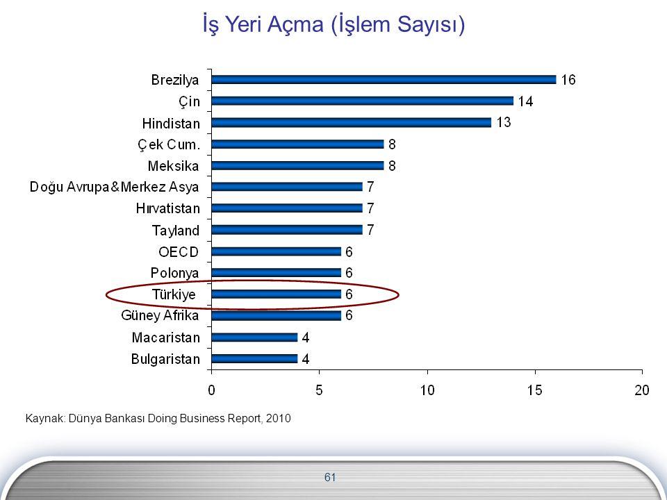 61 İş Yeri Açma (İşlem Sayısı) Kaynak: Dünya Bankası Doing Business Report, 2010