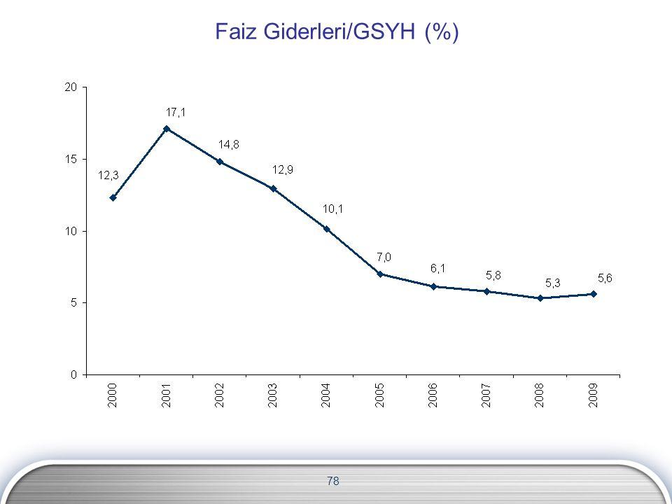 78 Faiz Giderleri/GSYH (%)