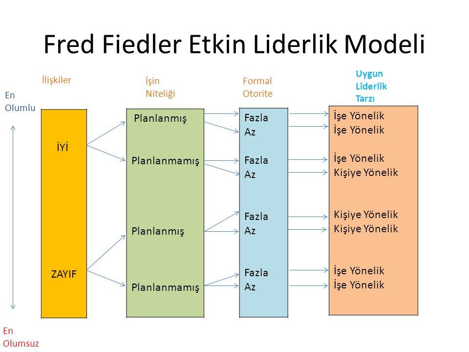 Fred Fiedler Etkin Liderlik Modeli İYİ ZAYIF Planlanmış Planlanmamış Planlanmış Planlanmamış Fazla Az Fazla Az Fazla Az Fazla Az İşe Yönelik Kişiye Yönelik İşe Yönelik En Olumlu En Olumsuz İlişkiler İşin Niteliği Formal Otorite Uygun Liderlik Tarzı