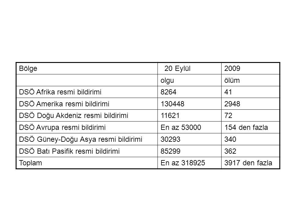 Bölge 20 Eylül2009 olguölüm DSÖ Afrika resmi bildirimi826441 DSÖ Amerika resmi bildirimi1304482948 DSÖ Doğu Akdeniz resmi bildirimi1162172 DSÖ Avrupa