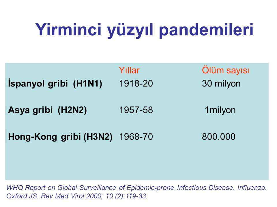 Yirminci yüzyıl pandemileri Yıllar Ölüm sayısı İspanyol gribi (H1N1)1918-2030 milyon Asya gribi (H2N2)1957-58 1milyon Hong-Kong gribi (H3N2)1968-70800.000 WHO Report on Global Surveillance of Epidemic-prone Infectious Disease.