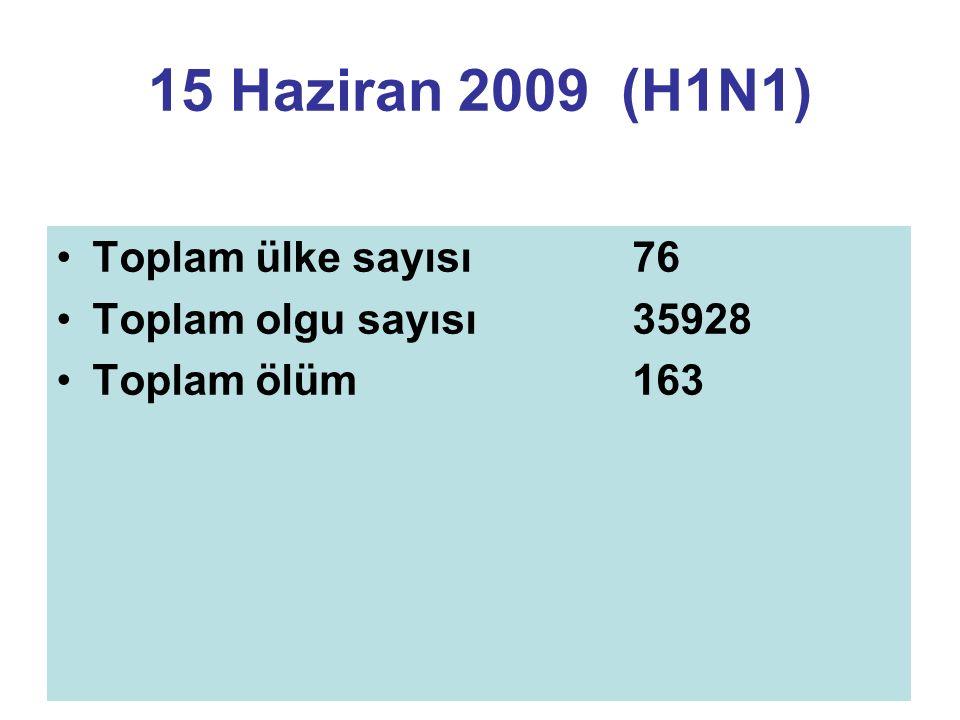 15 Haziran 2009 (H1N1) Toplam ülke sayısı 76 Toplam olgu sayısı35928 Toplam ölüm163
