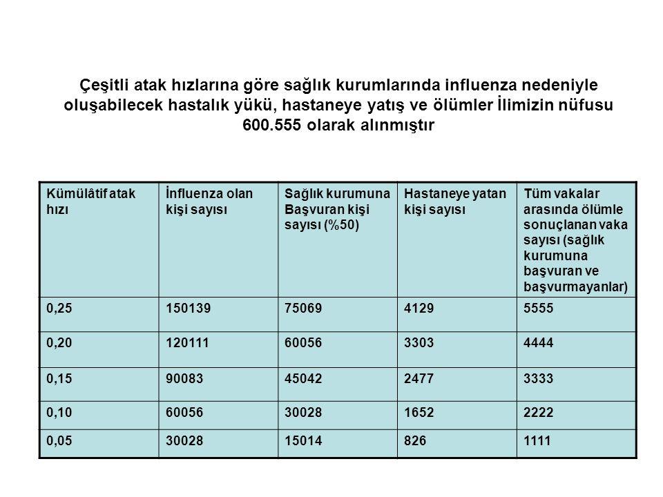 Çeşitli atak hızlarına göre sağlık kurumlarında influenza nedeniyle oluşabilecek hastalık yükü, hastaneye yatış ve ölümler İlimizin nüfusu 600.555 ola
