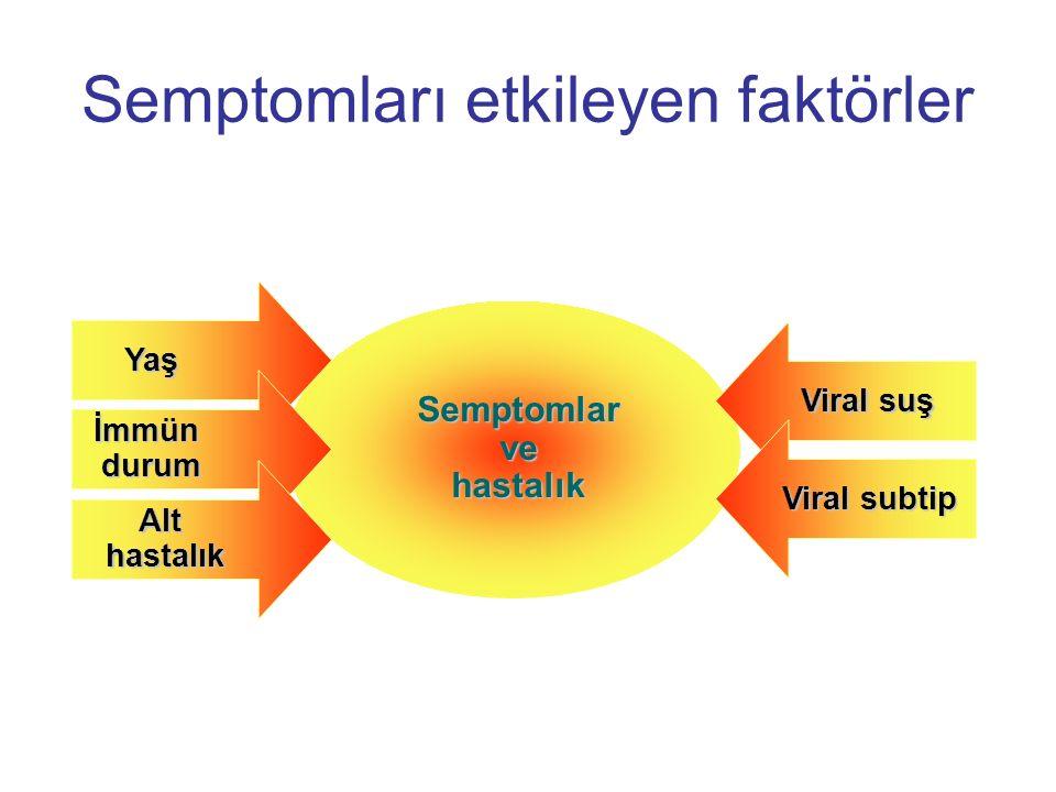 Semptomlarvehastalık Yaş İmmündurum Althastalık Viral suş Viral subtip Semptomları etkileyen faktörler
