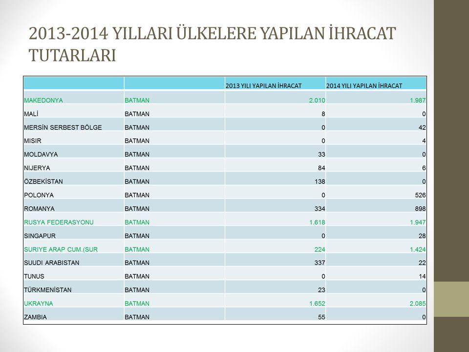 2013-2014 YILLARI ÜLKELERE YAPILAN İHRACAT TUTARLARI