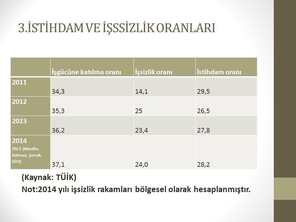 3.İSTİHDAM VE İŞSSİZLİK ORANLARI (Kaynak: TÜİK) Not:2014 yılı işsizlik rakamları bölgesel olarak hesaplanmıştır.