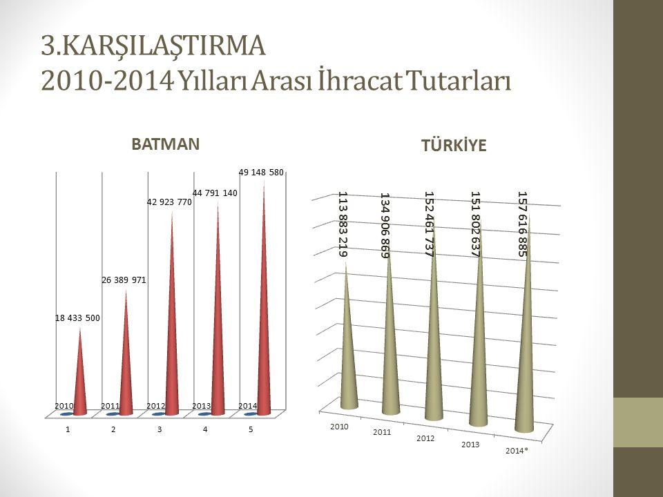 3.KARŞILAŞTIRMA 2010-2014 Yılları Arası İhracat Tutarları BATMAN TÜRKİYE