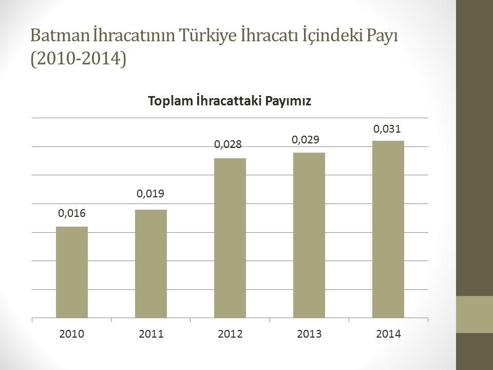 Batman İhracatının Türkiye İhracatı İçindeki Payı (2010-2014)