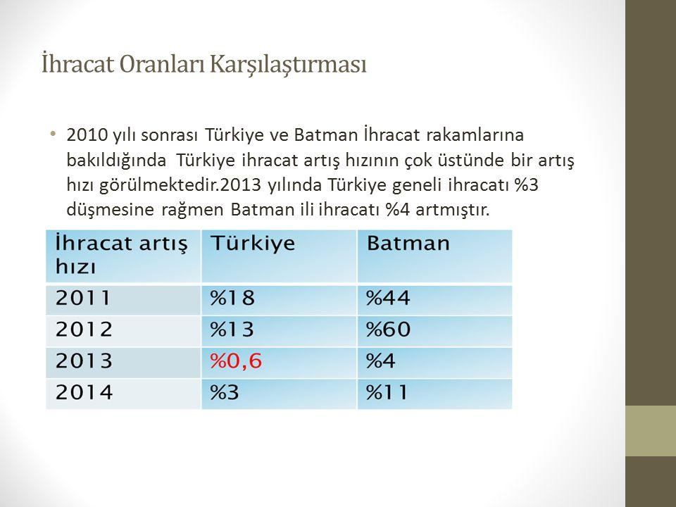 İhracat Oranları Karşılaştırması 2010 yılı sonrası Türkiye ve Batman İhracat rakamlarına bakıldığında Türkiye ihracat artış hızının çok üstünde bir artış hızı görülmektedir.2013 yılında Türkiye geneli ihracatı %3 düşmesine rağmen Batman ili ihracatı %4 artmıştır.