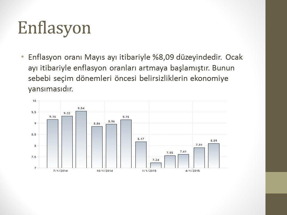 Enflasyon Enflasyon oranı Mayıs ayı itibariyle %8,09 düzeyindedir.