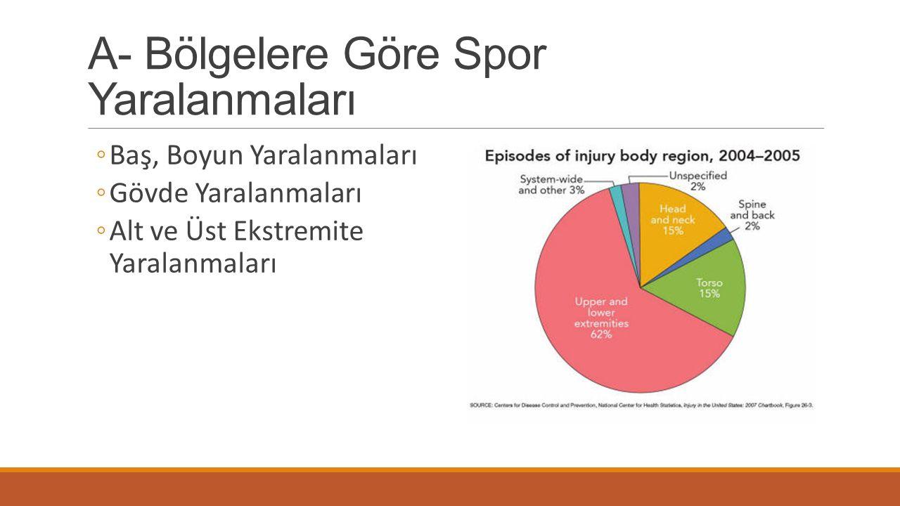 A- Bölgelere Göre Spor Yaralanmaları ◦Baş, Boyun Yaralanmaları ◦Gövde Yaralanmaları ◦Alt ve Üst Ekstremite Yaralanmaları