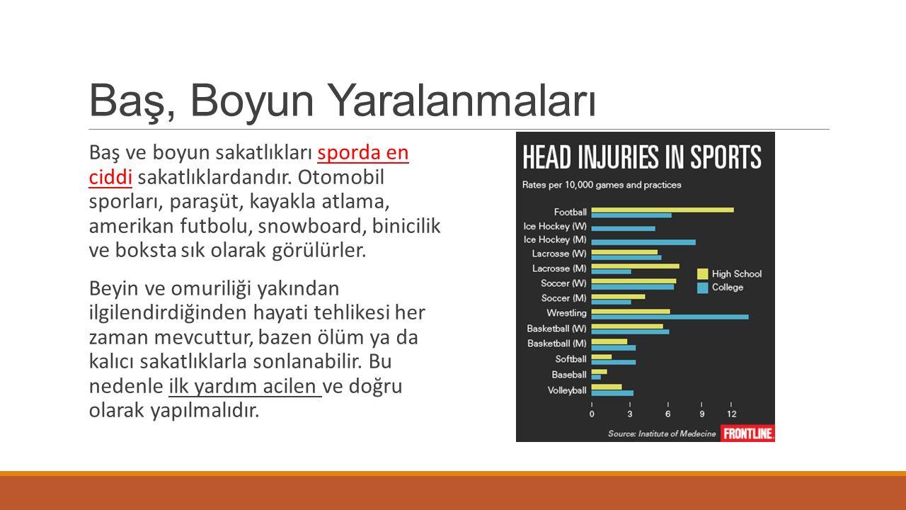 Baş, Boyun Yaralanmaları Baş ve boyun sakatlıkları sporda en ciddi sakatlıklardandır. Otomobil sporları, paraşüt, kayakla atlama, amerikan futbolu, sn