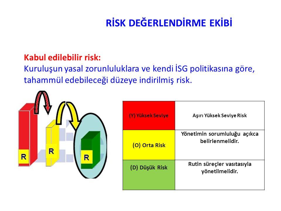 RİSK DEĞERLENDİRME EKİBİ Kabul edilebilir risk: Kuruluşun yasal zorunluluklara ve kendi İSG politikasına göre, tahammül edebileceği düzeye indirilmiş risk.