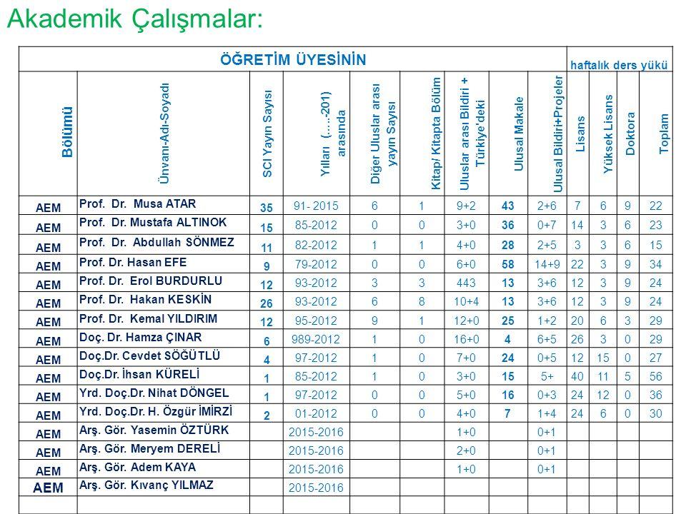 Akademik Çalışmalar: ÖĞRETİM ÜYESİNİN haftalık ders yükü Bölümü Ünvanı-Adı-Soyadı SCI Yayın Sayısı Yılları (…..-201) arasında Diğer Uluslar arası yayın Sayısı Kitap/ Kitapta Bölüm Uluslar arası Bildiri + Türkiye deki Ulusal Makale Ulusal Bildiri+Projeler Lisans Yüksek Lisans Doktora Toplam AEM Prof.