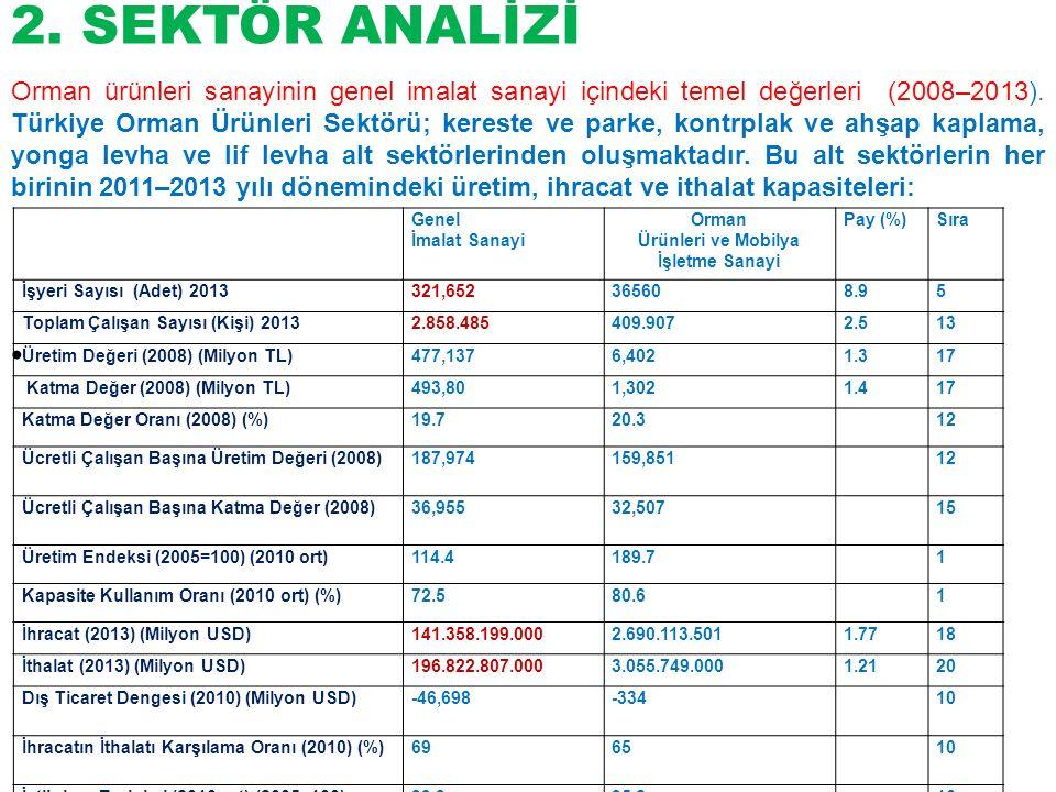 2. SEKTÖR ANALİZİ Genel İmalat Sanayi Orman Ürünleri ve Mobilya İşletme Sanayi Pay (%)Sıra İşyeri Sayısı (Adet) 2013321,652365608.95 Toplam Çalışan Sa