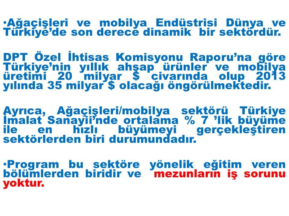 Ağaçişleri ve mobilya Endüstrisi Dünya ve Türkiye'de son derece dinamik bir sektördür. DPT Özel İhtisas Komisyonu Raporu'na göre Türkiye'nin yıllık ah