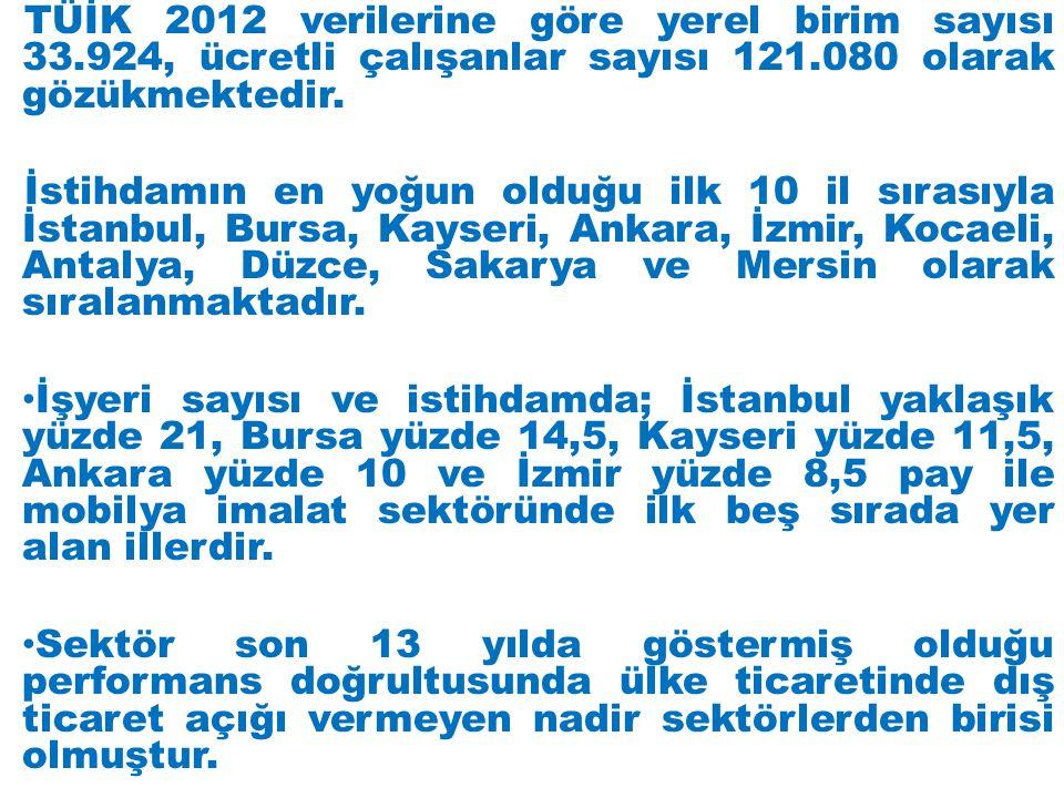 TÜİK 2012 verilerine göre yerel birim sayısı 33.924, ücretli çalışanlar sayısı 121.080 olarak gözükmektedir.