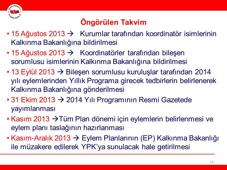 18 Öngörülen Takvim 15 Ağustos 2013  Kurumlar tarafından koordinatör isimlerinin Kalkınma Bakanlığına bildirilmesi 15 Ağustos 2013  Koordinatörler tarafından bileşen sorumlusu isimlerinin Kalkınma Bakanlığına bildirilmesi 13 Eylül 2013  Bileşen sorumlusu kuruluşlar tarafından 2014 yılı eylemlerinden Yıllık Programa girecek tedbirlerin belirlenerek Kalkınma Bakanlığına gönderilmesi 31 Ekim 2013  2014 Yılı Programının Resmi Gazetede yayımlanması Kasım 2013  Tüm Plan dönemi için eylemlerin belirlenmesi ve eylem planı taslağının hazırlanması Kasım-Aralık 2013  Eylem Planlarının (EP) Kalkınma Bakanlığı ile müzakere edilerek YPK'ya sunulacak hale getirilmesi