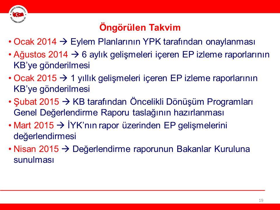 19 Öngörülen Takvim Ocak 2014  Eylem Planlarının YPK tarafından onaylanması Ağustos 2014  6 aylık gelişmeleri içeren EP izleme raporlarının KB'ye gönderilmesi Ocak 2015  1 yıllık gelişmeleri içeren EP izleme raporlarının KB'ye gönderilmesi Şubat 2015  KB tarafından Öncelikli Dönüşüm Programları Genel Değerlendirme Raporu taslağının hazırlanması Mart 2015  İYK'nın rapor üzerinden EP gelişmelerini değerlendirmesi Nisan 2015  Değerlendirme raporunun Bakanlar Kuruluna sunulması