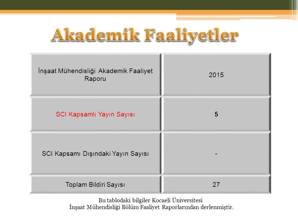 İnşaat Mühendisliği Akademik Faaliyet Raporu 2015 SCI Kapsamlı Yayın Sayısı5 SCI Kapsamı Dışındaki Yayın Sayısı- Toplam Bildiri Sayısı27 Bu tablodaki bilgiler Kocaeli Üniversitesi İnşaat Mühendisliği Bölüm Faaliyet Raporlarından derlenmiştir.