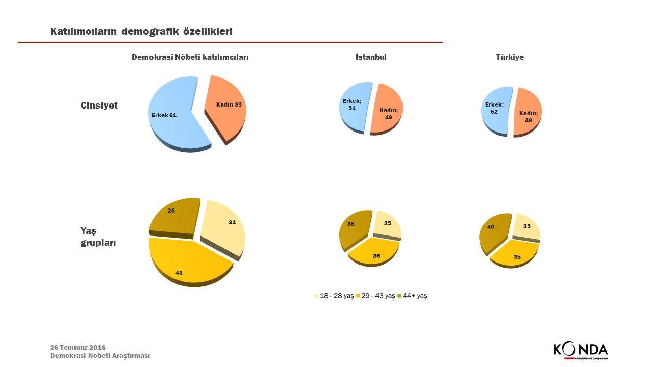 26 Temmuz 2016 Demokrasi Nöbeti Araştırması Katılımcıların demografik özellikleri İstanbulTürkiyeDemokrasi Nöbeti katılımcıları Cinsiyet Yaş grupları