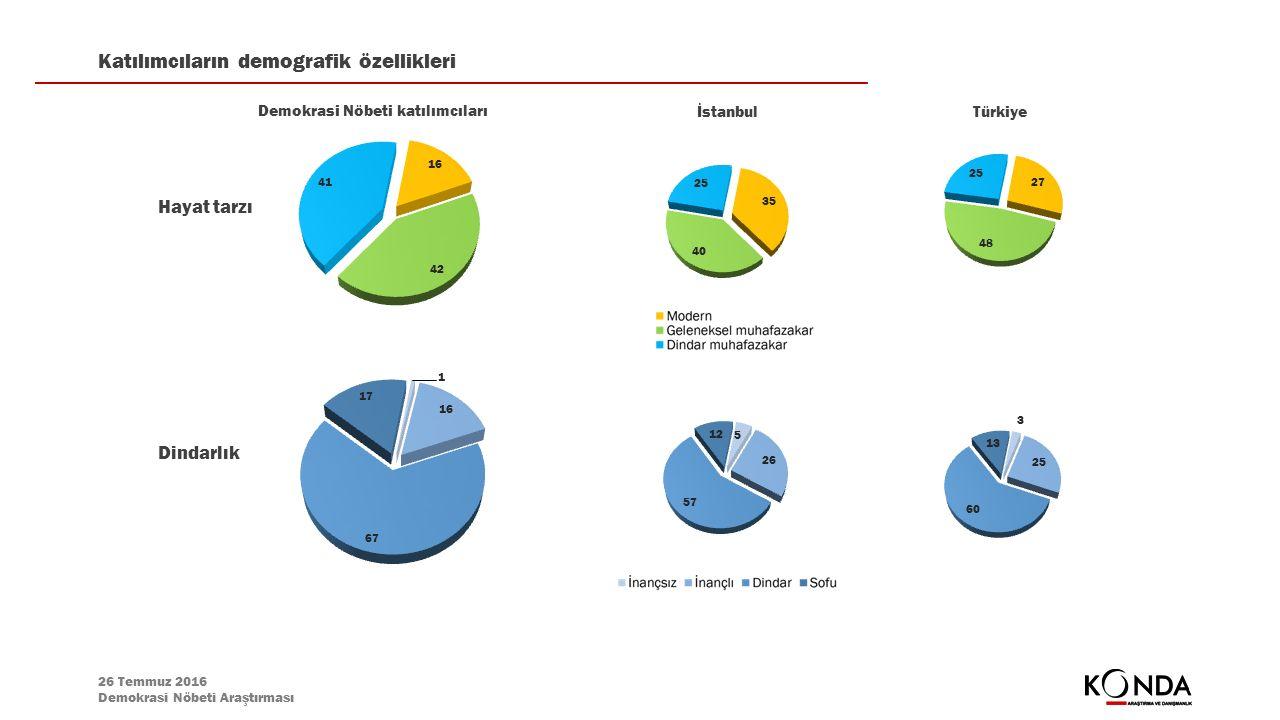 26 Temmuz 2016 Demokrasi Nöbeti Araştırması Demokrasi Nöbeti katılımcıları Hayat tarzı Katılımcıların demografik özellikleri İstanbulTürkiye Dindarlık