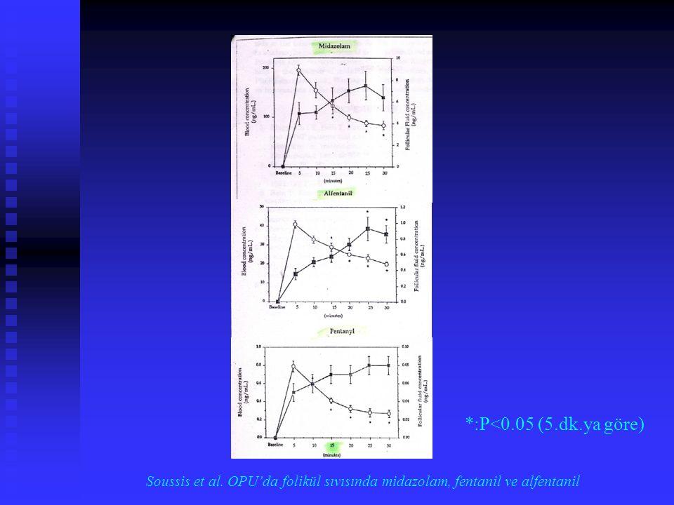 Bailey Pridham et al. OPU'da folikül sıvısında lidokain 15 dk sonra 30 dk sonra 200 mg SC (µg/ml) 0.28±0.05 0.43±0.09 200 mg SC (µg/ml) 0.28±0.05 0.43