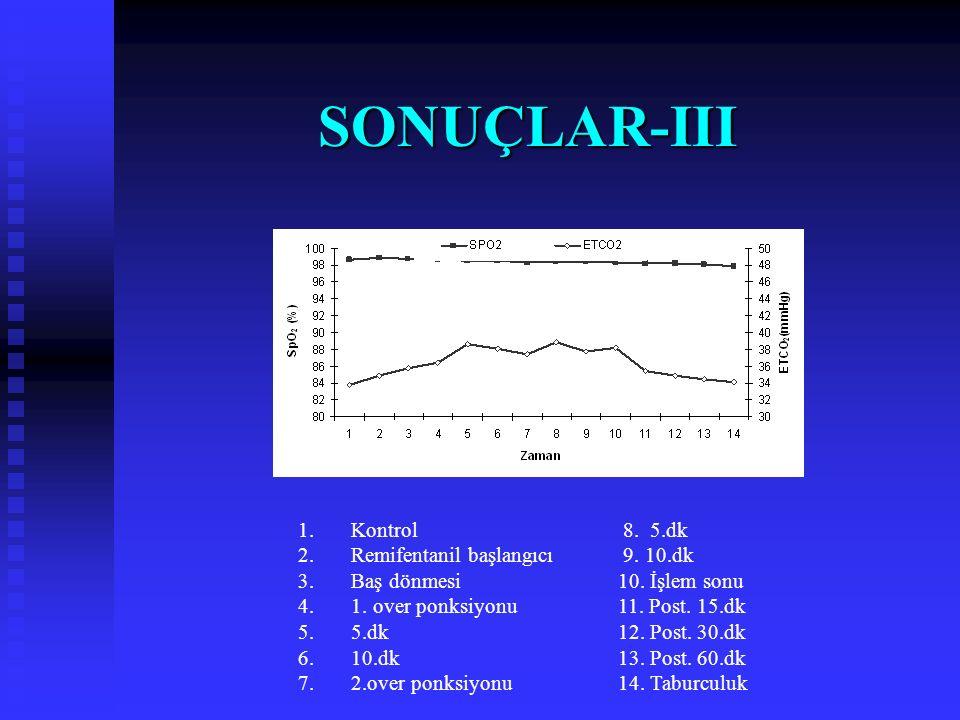 SONUÇLAR-II 1.Kontrol 2. Remifentanil başlangıcı 3.