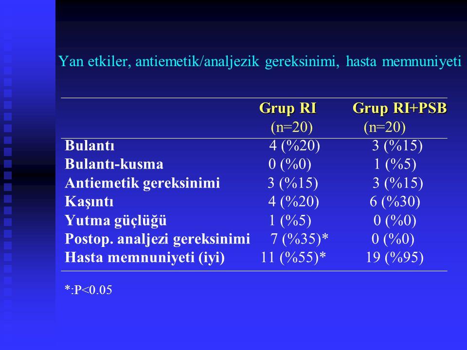 Demografik ve işleme ait veriler (Ort.±Sd) Grup RI Grup RI+PSB Yaş (yıl) 31.9± 5.8 32.9 ± 4.4 Vücut ağırlığı (kg) 64.5 ±10.7 63.7± 9.5 Toplam remifent